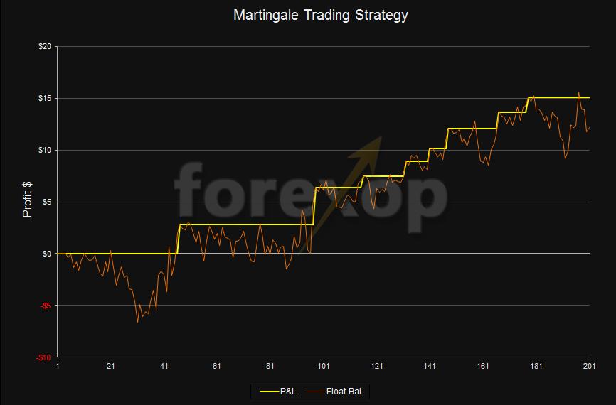 Martingale trading apostas 243315