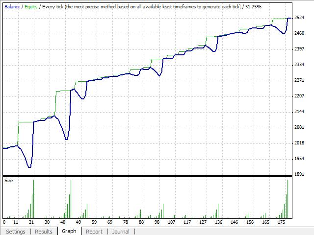 Martingale trading jogar 610700